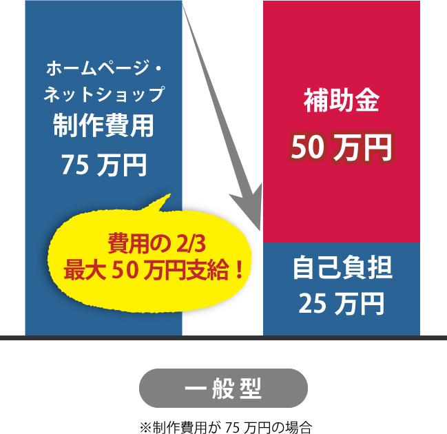 規模持続化補助金(一般型)